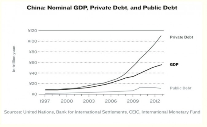 Chinese private debt, public debt and GDP compared to each other. (Richard Vague)