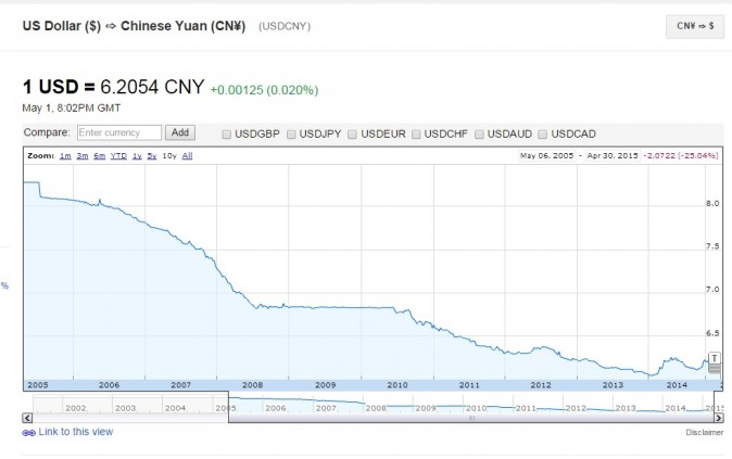 The U.S. dollar in Chinese yuan has been declining over the last 10 years. (Google Finance)