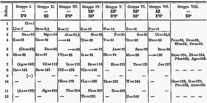 Dmitrij Mendelejevs' orginal Periodic Table. (Public Domain)