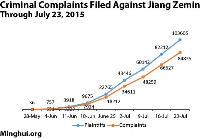 A chart showing the number of criminal complaints against Jiang Zemin. (Minghui.org)