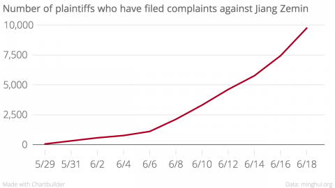 A chart showing the number of plaintiffs who have filed complaints against Jiang Zemin as of June 18, 2015.