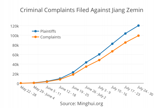 This graph shows the number of plaintiffs and criminal complaints made against former Communist Party leader Jiang Zemin since May, according to data from Falun Gong information website Minghui.org. (Frank Fang/Epoch Times)