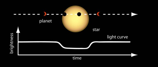 Once the orbital period is known, Kepler's Third Law of Planetary Motion can be applied to determine the average distance of the planet from its stars. (Image: NASA Ames) Một khi biết được chu kỳ quỹ đạo, thì sẽ có thể áp dụng Định luật thứ ba của Kepler về chuyển động thiên thể để xác định khoảng cách trung bình từ hành tinh đến ngôi sao chủ của nó. (Ảnh: NASA Ames)