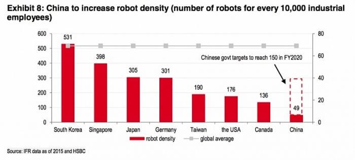 """""""Dân số"""" robot đang tăng nhanh"""
