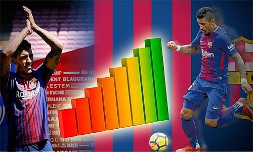 Giá trị Paulinho tăng chóng mặt sau khi khoác áo Barca