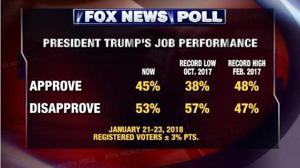 tỷ lệ ủng hộ Tổng thống Trump
